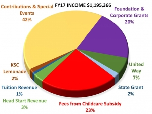 FY17 Income